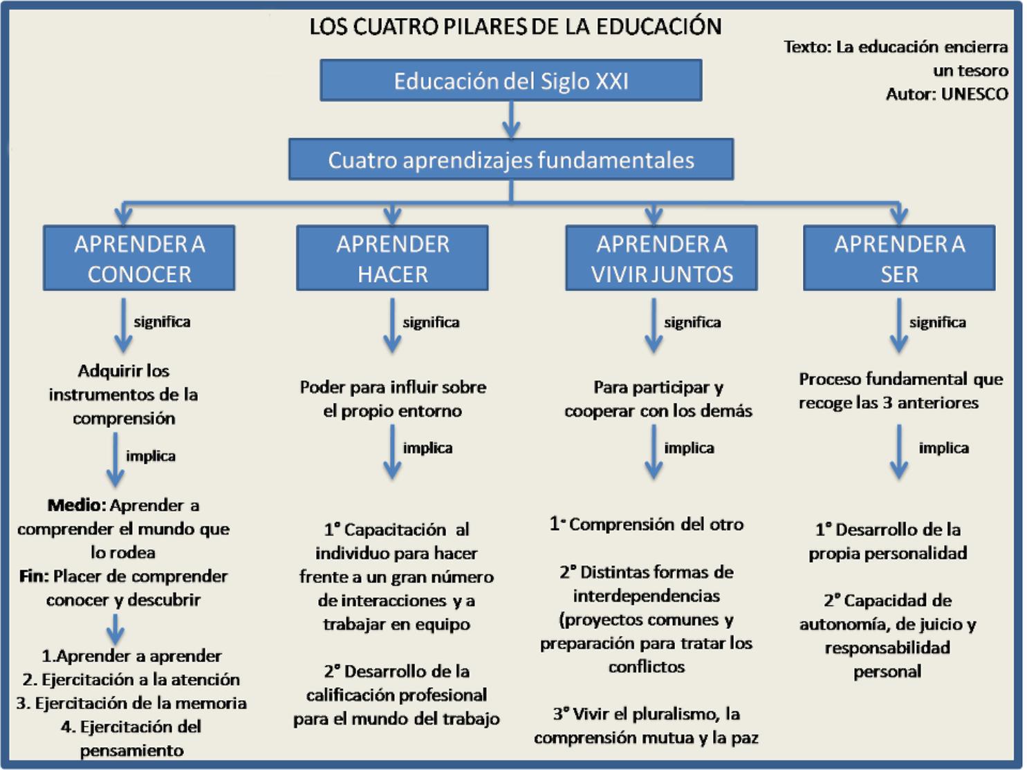 Resultado de imagen de LOS PILARES DE LA EDUCACION